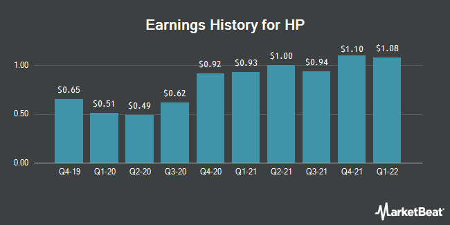 Earnings History for HP (NYSE:HPQ)
