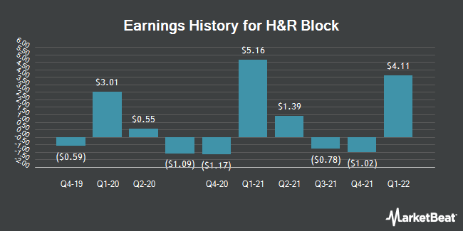 Earnings History for H & R Block (NYSE:HRB)