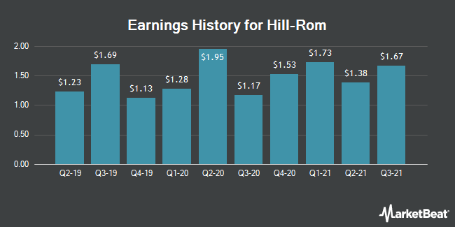 Earnings History for Hill-Rom (NYSE:HRC)