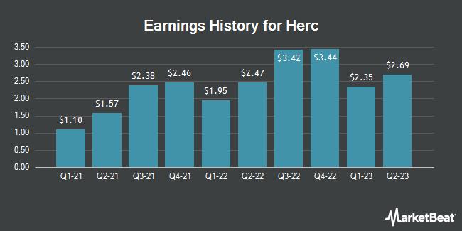 Earnings History for Herc (NYSE:HRI)