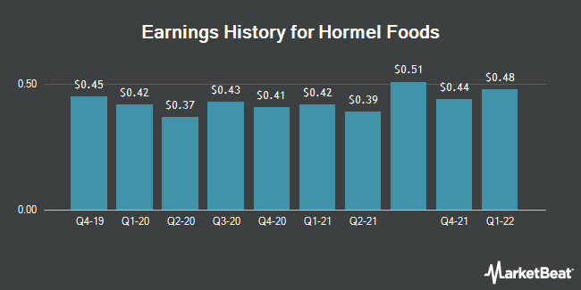Earnings History for Hormel Foods (NYSE:HRL)