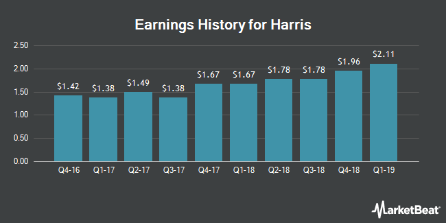 Earnings History for Harris (NYSE:HRS)