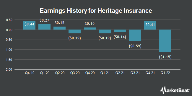 Earnings History for Heritage Insurance (NYSE:HRTG)