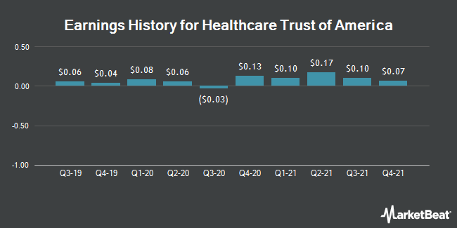 Earnings History for Healthcare Trust of America (NYSE:HTA)