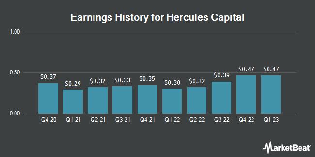 Earnings History for Hercules Capital (NYSE:HTGC)