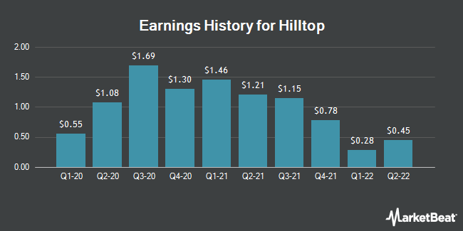 Earnings History for Hilltop (NYSE:HTH)