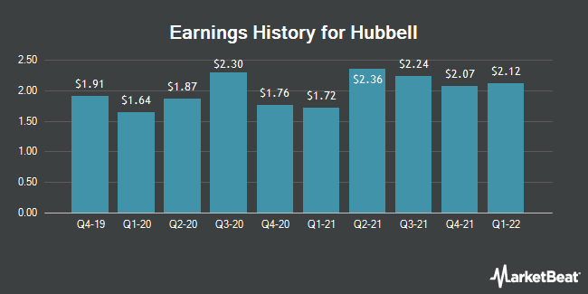 Earnings History for Hubbell (NYSE:HUBB)