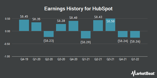 Earnings History for HubSpot (NYSE:HUBS)