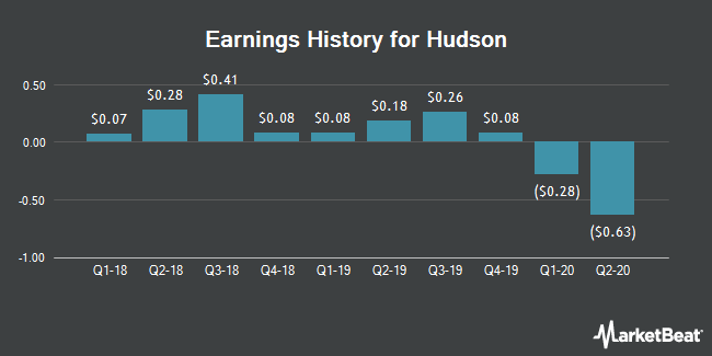 Earnings History for Hudson (NYSE:HUD)