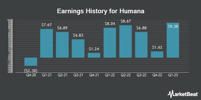 Earnings History for Humana (NYSE:HUM)