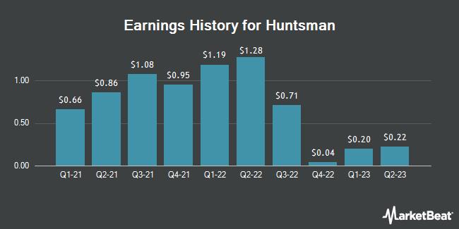 Earnings History for Huntsman (NYSE:HUN)