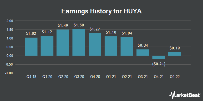 Earnings History for HUYA (NYSE:HUYA)