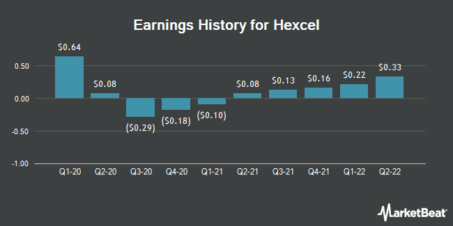 Earnings History for Hexcel (NYSE:HXL)