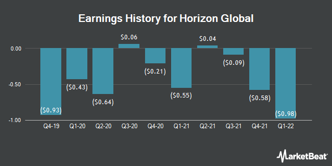 Earnings History for Horizon Global (NYSE:HZN)