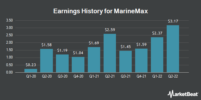 Earnings History for MarineMax (NYSE:HZO)