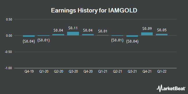 Earnings History for IAMGOLD (NYSE:IAG)