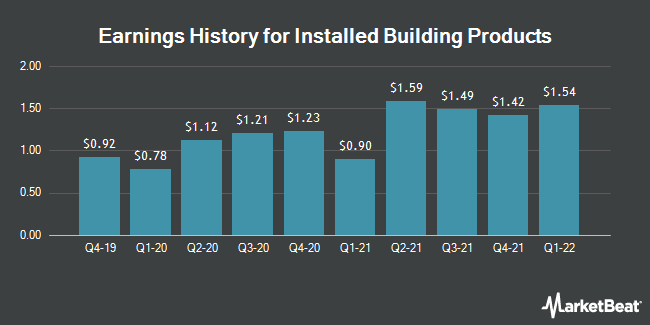Earnings History for Installed Building Products (NYSE:IBP)
