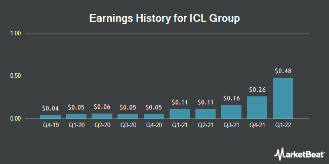 Earnings History for Israel Chemicals (NYSE:ICL)