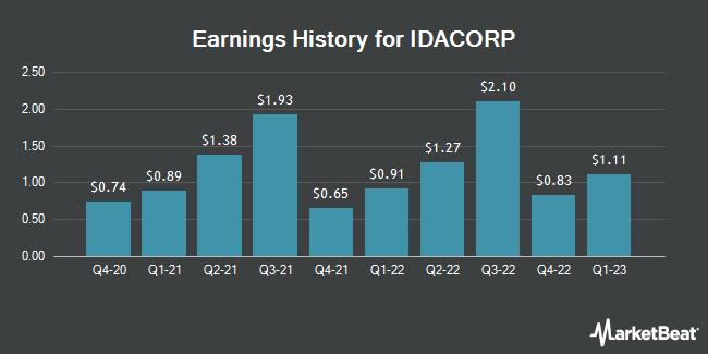 Earnings History for IDACORP (NYSE:IDA)