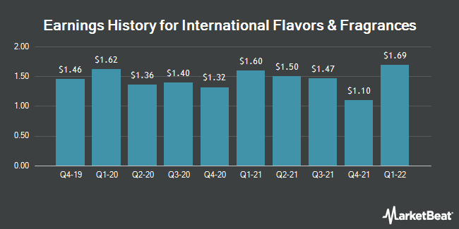 Earnings History for International Flavors & Fragrances (NYSE:IFF)