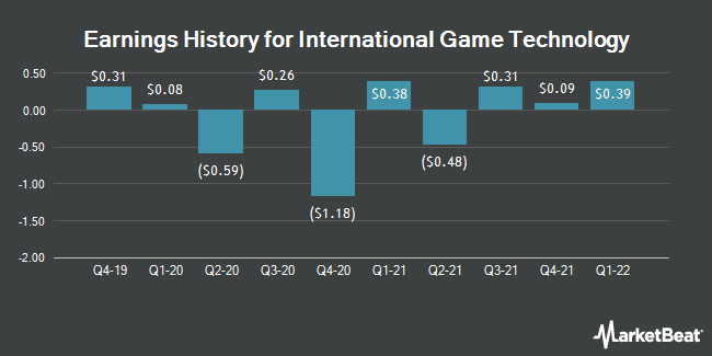 Earnings History for International Game Technology (NYSE:IGT)