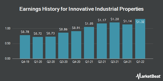 Earnings History for Innovative Industrial Properties (NYSE:IIPR)