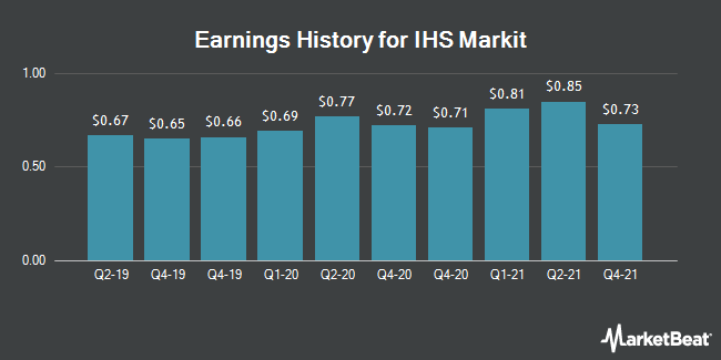 Earnings History for IHS Markit (NYSE:INFO)