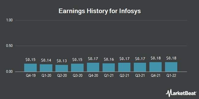 Earnings History for Infosys (NYSE:INFY)
