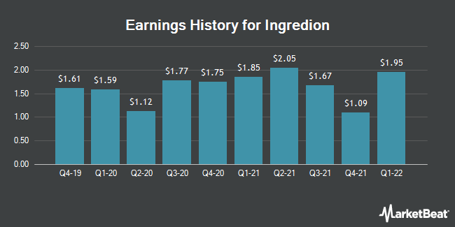 Earnings History for Ingredion (NYSE:INGR)