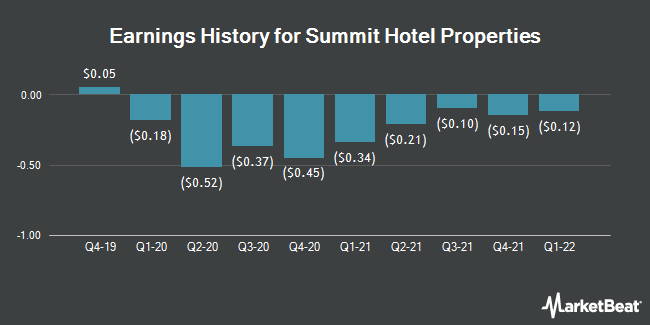 Earnings History for Summit Hotel Properties (NYSE:INN)