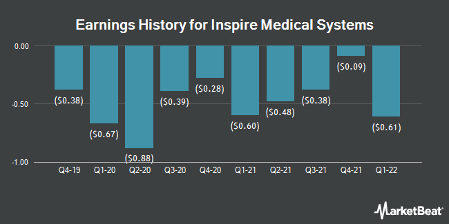 Earnings History for Inspire Medical Systems (NYSE:INSP)