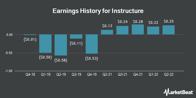 Earnings History for Instructure (NYSE:INST)