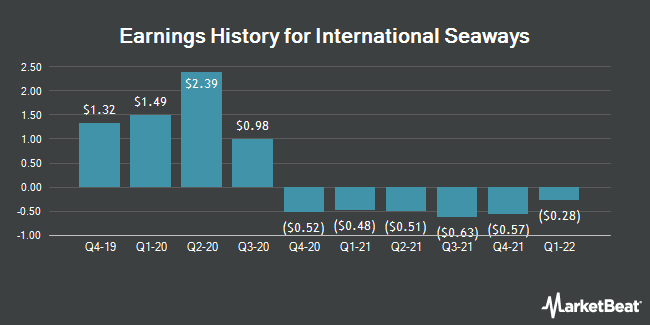 Earnings History for International Seaways (NYSE:INSW)