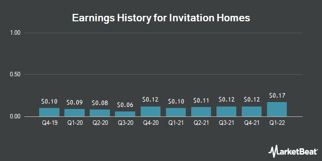 Earnings History for Invitation Homes (NYSE:INVH)