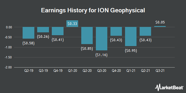 History of Earnings for Geophysical Ion (NYSE: IO)