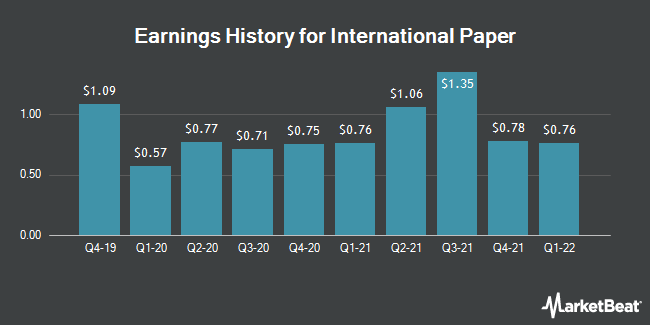 Earnings History for International Paper (NYSE:IP)