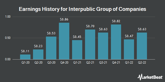 Earnings History for The Interpublic Group of Companies (NYSE:IPG)