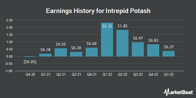 Earnings History for Intrepid Potash (NYSE:IPI)