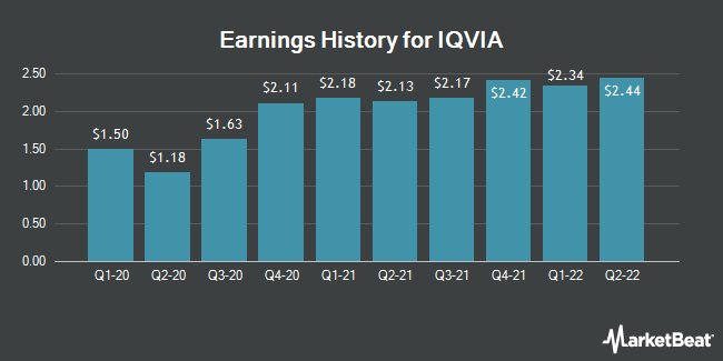 Earnings History for Iqvia (NYSE:IQV)
