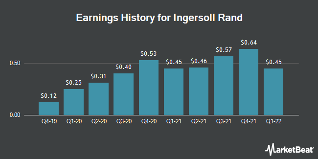 Earnings History for Ingersoll-Rand (NYSE:IR)