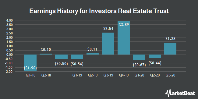 Earnings History for Investors Real Estate Trust Reit (NYSE:IRET)