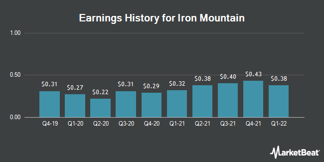 Earnings History for Iron Mountain (NYSE:IRM)