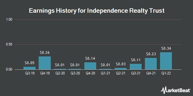 Earnings History for Independence Realty Trust (NYSE:IRT)
