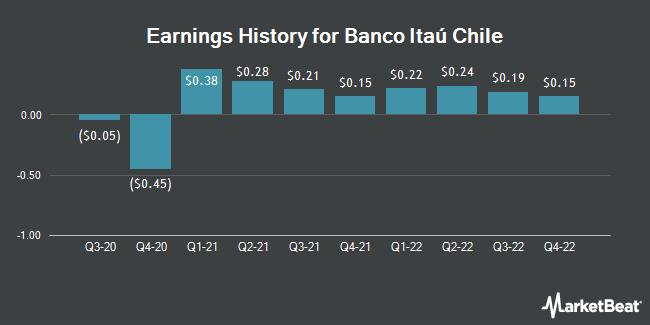 Earnings History for Itau Corpbanca (NYSE:ITCB)