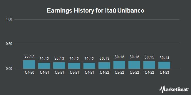 Earnings History for Itau Unibanco (NYSE:ITUB)