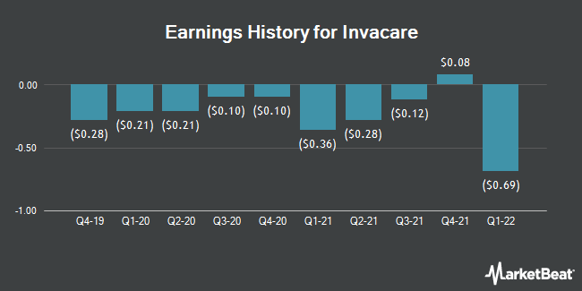 Earnings History for Invacare (NYSE:IVC)