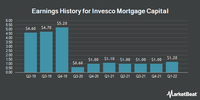 Earnings History for Invesco Mortgage Capital (NYSE:IVR)
