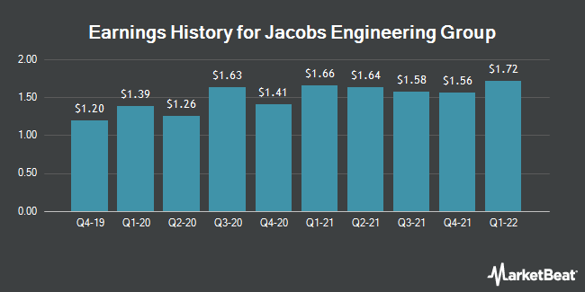 Earnings History for Jacobs Engineering (NYSE:J)