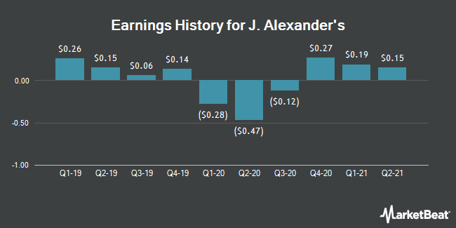 Earnings History for J Alexanders (NYSE:JAX)