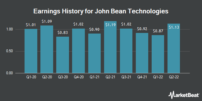 Earnings History for John Bean Technologies (NYSE:JBT)